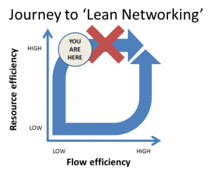 Resource vs flow efficiency